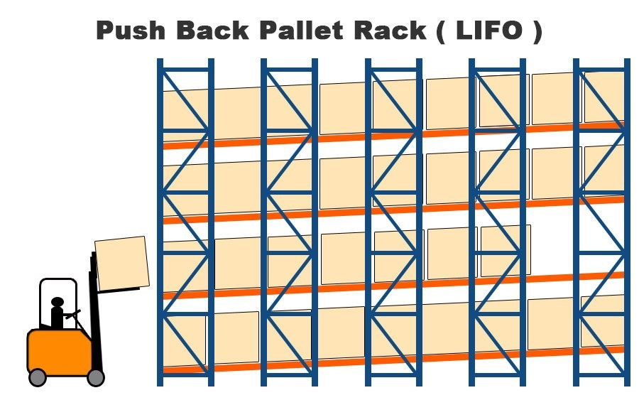 The Push Back Pallet Rack